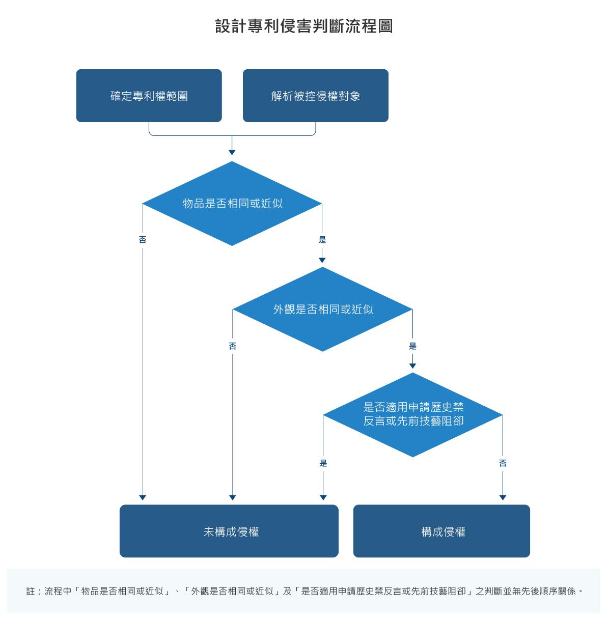 設計專利侵害判斷流程圖